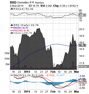 http://static.cdn-seekingalpha.com/uploads/2014/3/4/saupload_rrd_chart.png