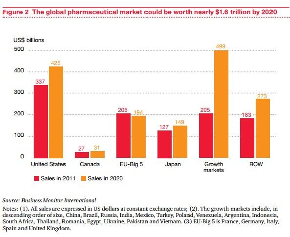 top 5 global pharma companies