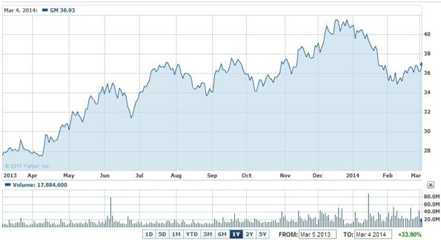 GM stock is up 33% from a year ago