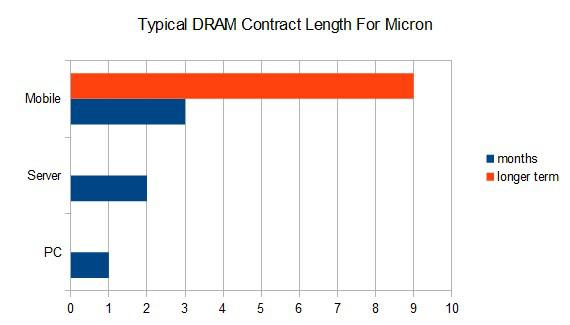 DRAM contract lengths