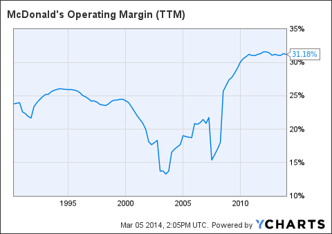 MCD Operating Margin Chart