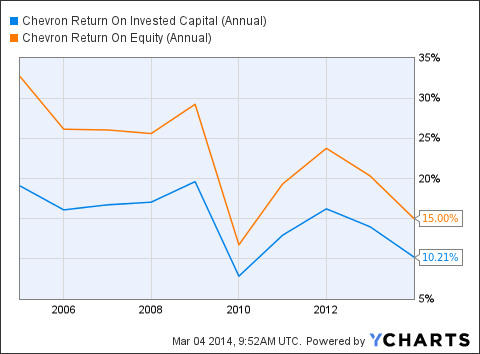 CVX Return On Invested Capital (Annual) Chart