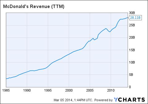 MCD Revenue (<a href=