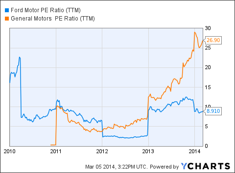 F PE Ratio (NYSE:<a href='http://seekingalpha.com/symbol/TTM' title='Tata Motors Limited'>TTM</a>) Chart