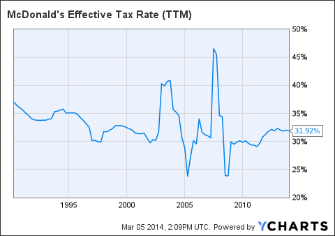 MCD Effective Tax Rate Chart