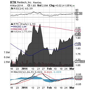 http://static.cdn-seekingalpha.com/uploads/2014/3/5/saupload_rtk_chart.png