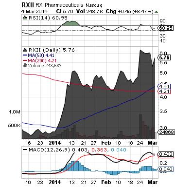 http://static.cdn-seekingalpha.com/uploads/2014/3/5/saupload_rxii_chart.png