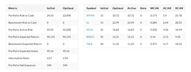 Optimizer Results