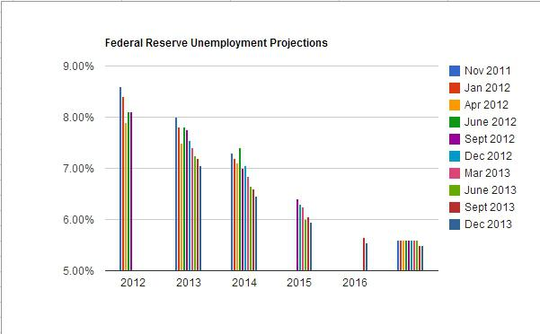 Unemployment rates have exceeded expectations