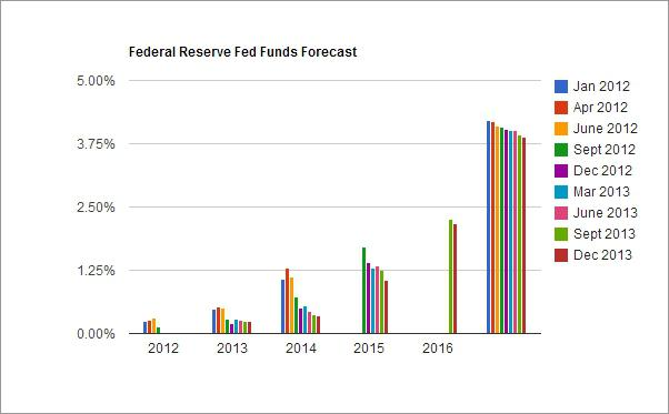 Is the Fed moving towards perpetual easing?