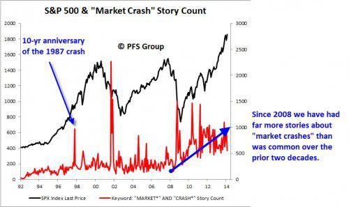 sp500 and market crash stories