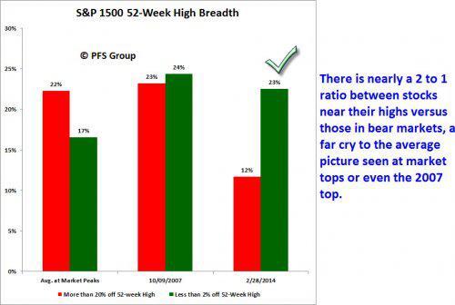 sp1500 52-week high