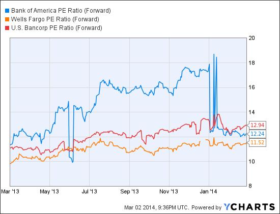 BAC PE Ratio (Forward) Chart