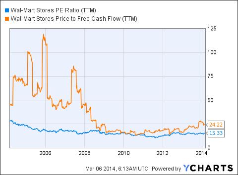 WMT PE Ratio (<a href='http://seekingalpha.com/symbol/TTM' title='Tata Motors Limited'>TTM</a>) Chart