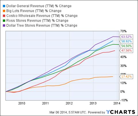 DG Revenue (<a href='http://seekingalpha.com/symbol/TTM' title='Tata Motors Limited'>TTM</a>) Chart
