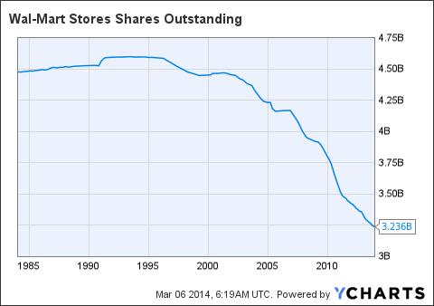 WMT Shares Outstanding Chart