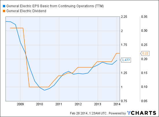 GE EPS Basic from Continuing Operations (<a href='http://seekingalpha.com/symbol/TTM' title='Tata Motors Limited'>TTM</a>) Chart