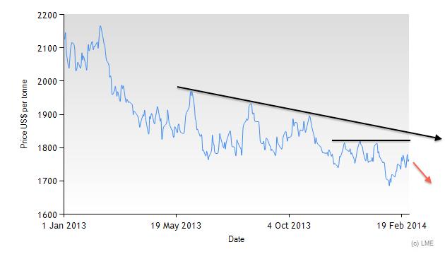 Aluminum three-month LME price since 2013 chart