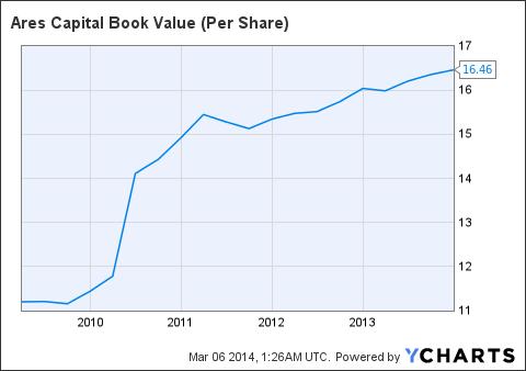 ARCC Book Value (Per Share) Chart