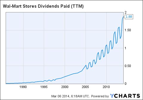 WMT Dividends Paid (<a href='http://seekingalpha.com/symbol/TTM' title='Tata Motors Limited'>TTM</a>) Chart