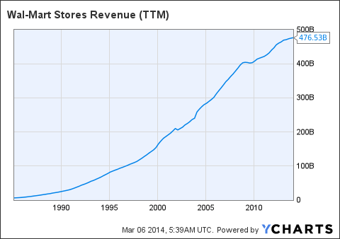 A comoarny profile of wal mart stores inc