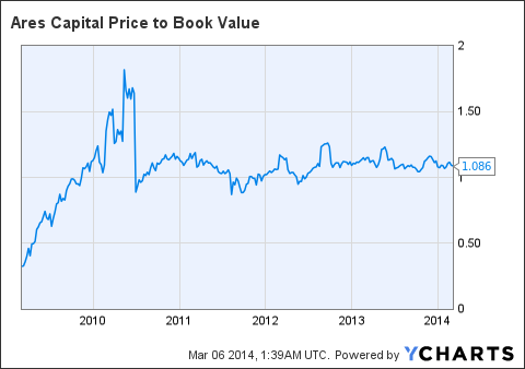 ARCC Price to Book Value Chart