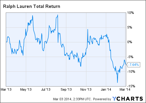 RL Total Return Price Chart