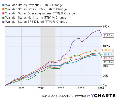 WMT Revenue (<a href='http://seekingalpha.com/symbol/TTM' title='Tata Motors Limited'>TTM</a>) Chart