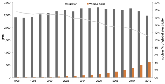 nuclear wind and solar