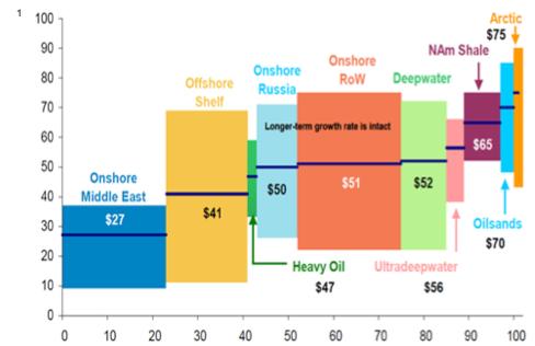 Цены на нефть упали до пятилетнего минимума - Цензор.НЕТ 2497