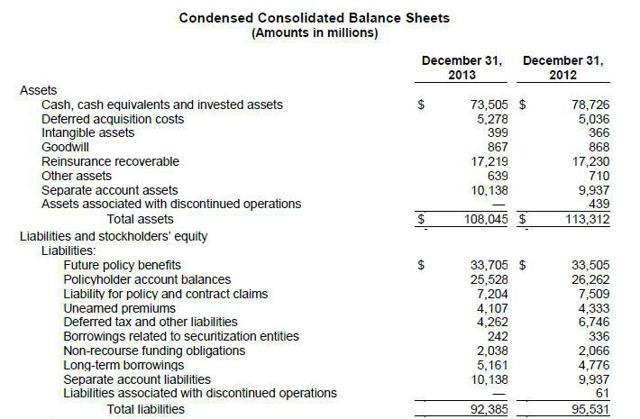 GNW Balance Sheet1
