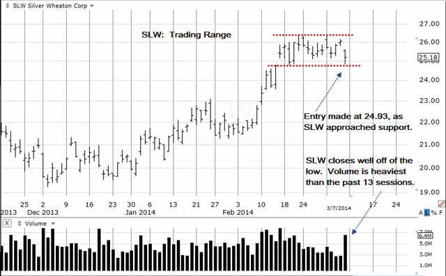SLW Daily