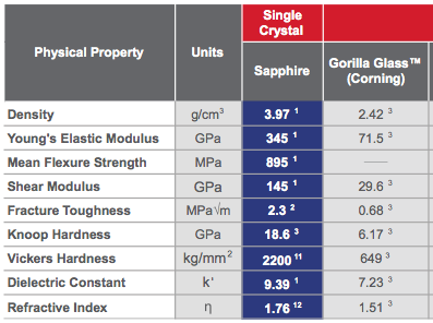 Corning S Gorilla Glass Is Optically Superior To Sapphire