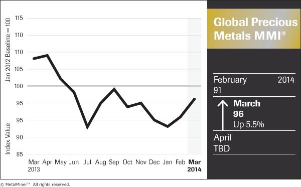 Global-Precious-Metals_Price Index Chart
