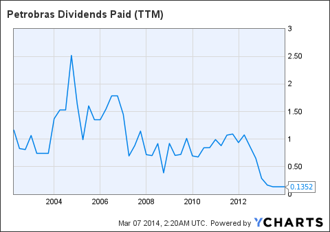 PBR Dividends Paid (<a href=