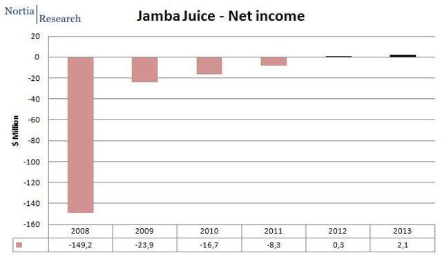 net income 2008 2013