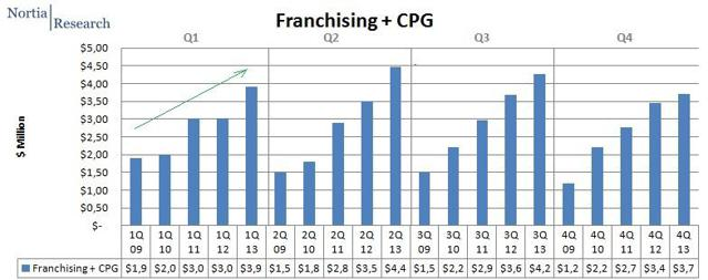 franchising cpg