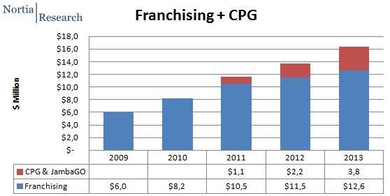 franchising cpg Y/Y