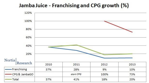 franchising CPG growth %