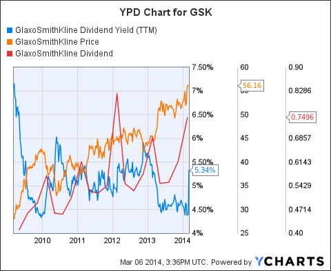 GSK Dividend Yield (<a href=