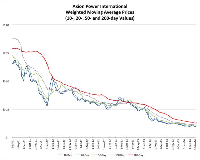 3.8.14 AXPW Price