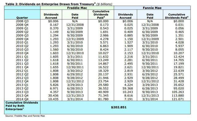 Cumulative Dividends