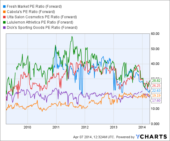 TFM PE Ratio (Forward) Chart