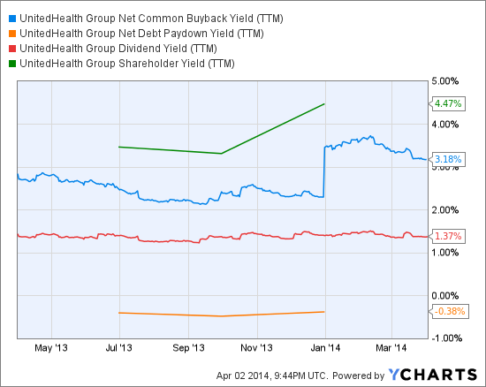 UNH Net Common Buyback Yield (<a href='http://seekingalpha.com/symbol/TTM' title='Tata Motors Limited'>TTM</a>) Chart