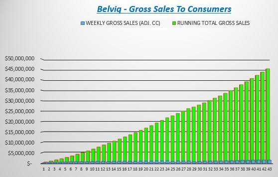 Belviq discount coupons