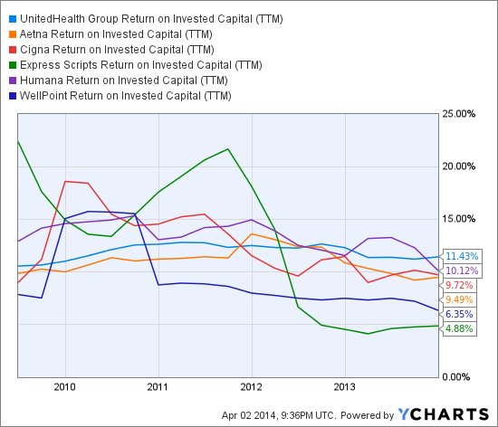 UNH Return on Invested Capital (<a href='http://seekingalpha.com/symbol/TTM' title='Tata Motors Limited'>TTM</a>) Chart