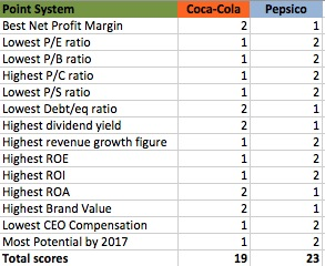 valuing coca cola stock Coca-cola company (nyse:ko) october 4, 2015 $4039 148 % share on   implied price is calculated using industry standard relative valuation metrics.