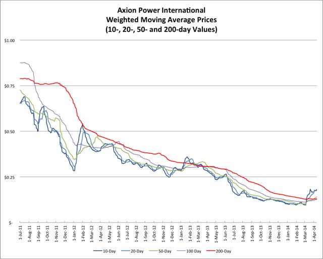 4.13.14 AXPW Price