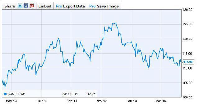 Costco 1 year price chart