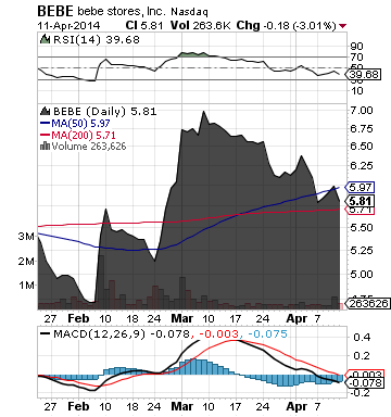 http://static.cdn-seekingalpha.com/uploads/2014/4/14/saupload_bebe_chart.png
